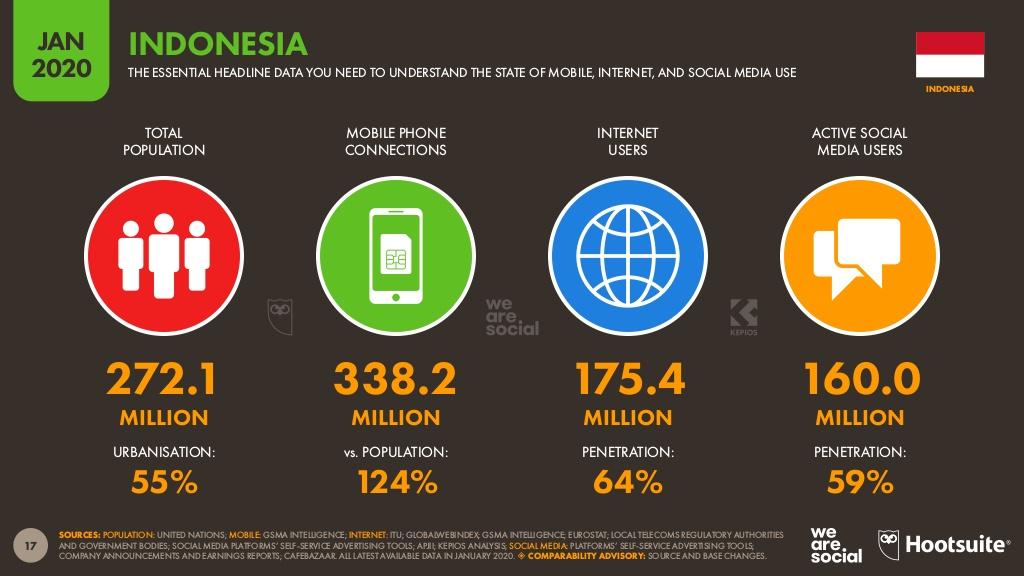 インドネシアのインターネット利用率
